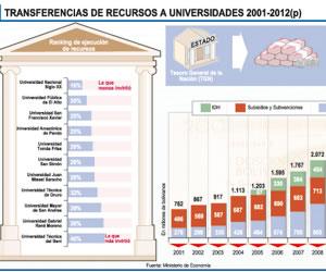 Universidades públicas ejecutaron sólo el 32 % del presupuesto