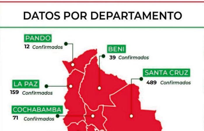 Cifra de contagios en Bolivia. Foto: Twitter @MinSaludBolivia