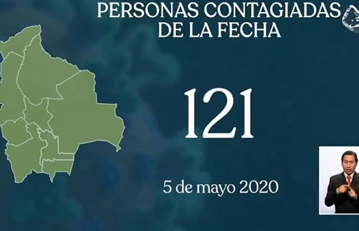Cifra total de contagiados en el país. Foto: ABI