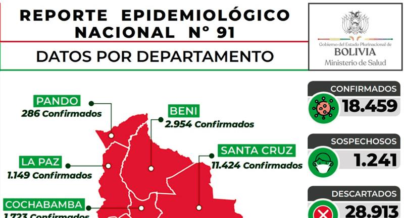 Cifras de COVID-19 en Bolivia. Foto: Twitter @MinSaludBolivia