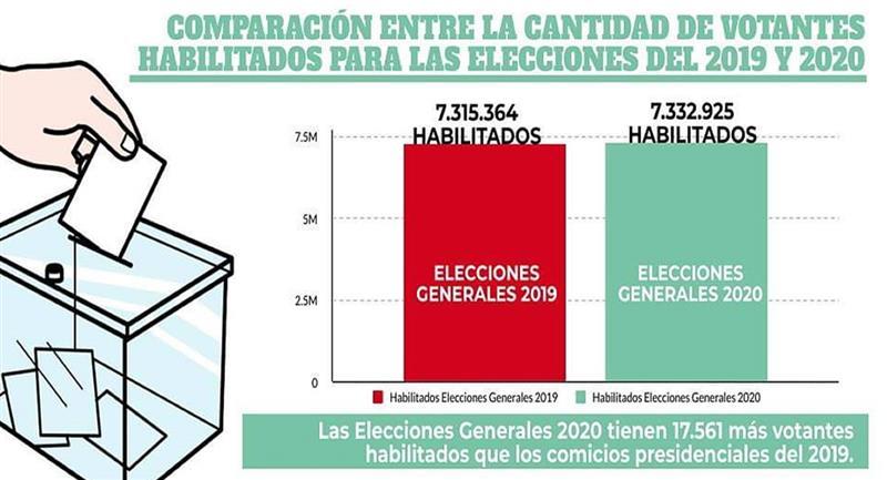 De los 7.332.925 electores habilitados para los comicios de octubre, 301.631 se encuentran en el extranjero. Foto: ABI