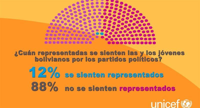 9 de cada 10 jóvenes no se siente representado por ningún partido. Foto: Twitter @ureportbolivia