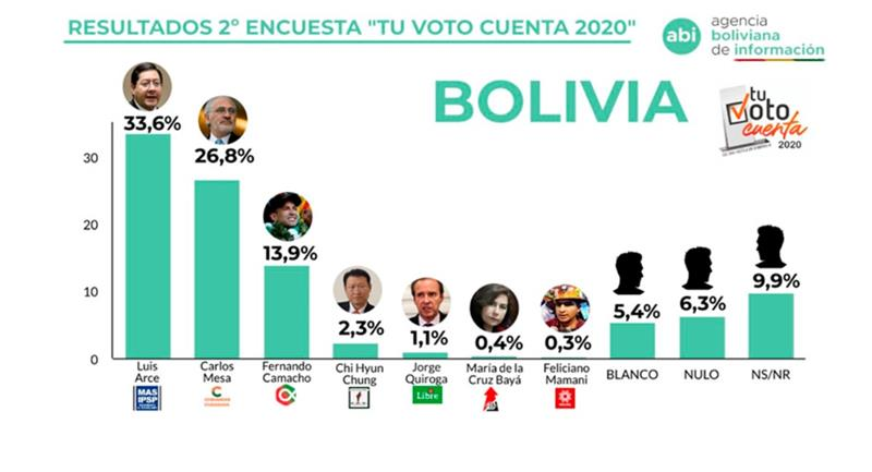 """Resultados de la encuesta """"Tu voto cuenta"""". Foto: ABI"""